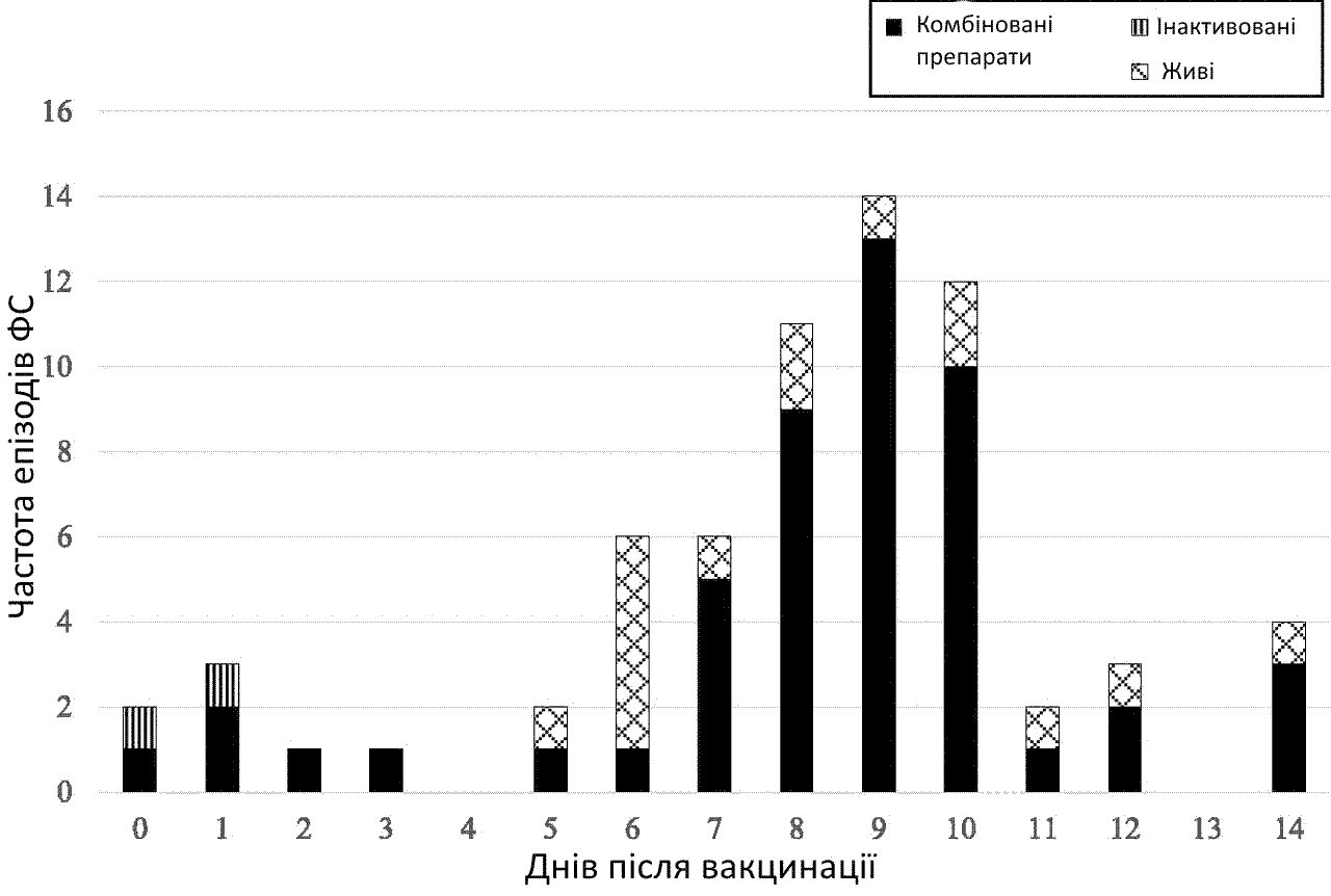 Timing of first FS after vaccination by type of vaccination received